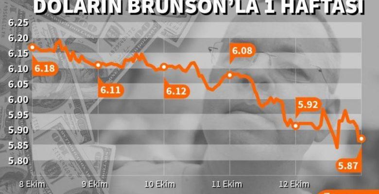 Brunson krizinin ardından dolar/TL 5.90'ın altında!